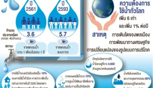 'ยูเอ็น' เตือนทั่วโลกขาดแคลนน้ำ