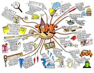 Time Management Mindmap 0343