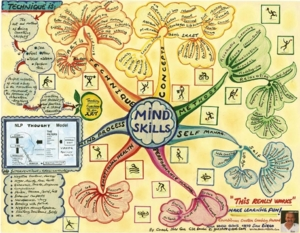 Mind Skills   mind map1