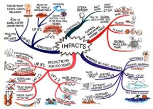 Impacts mindmap1