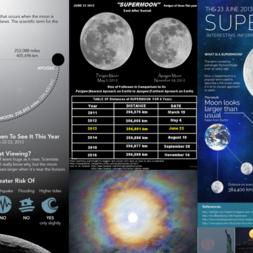 Super Moon 23 June 2013